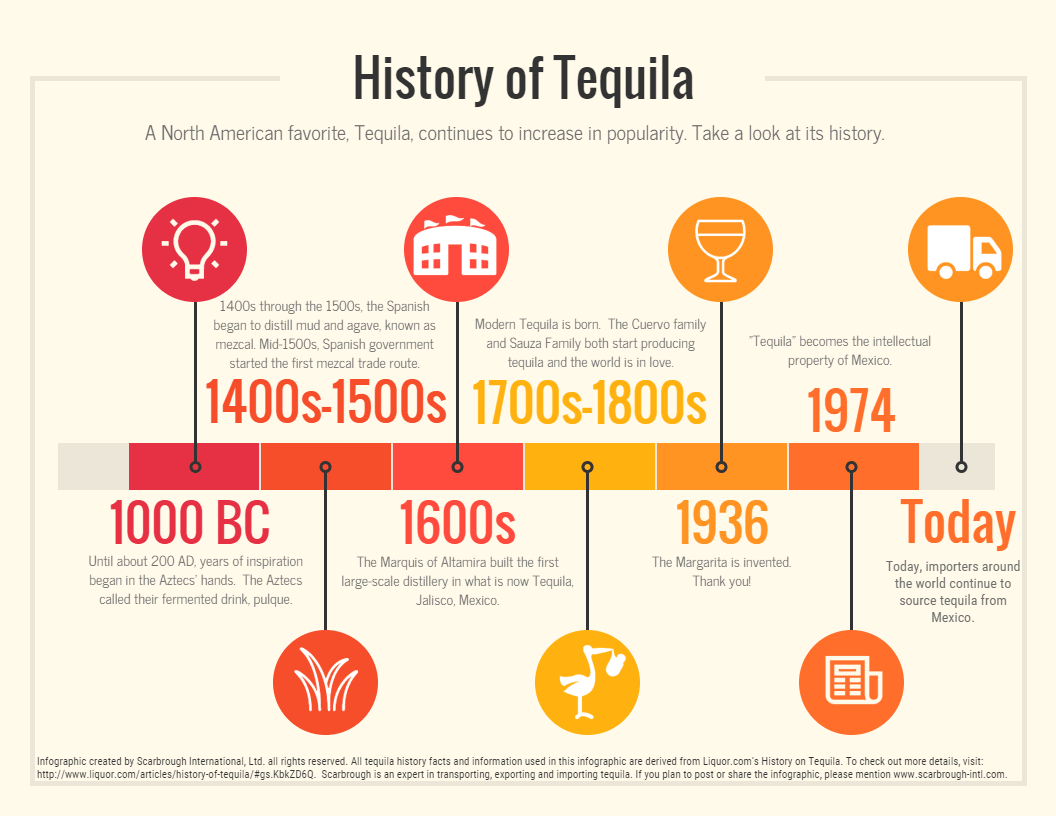 Infographic-History-of-Tequila